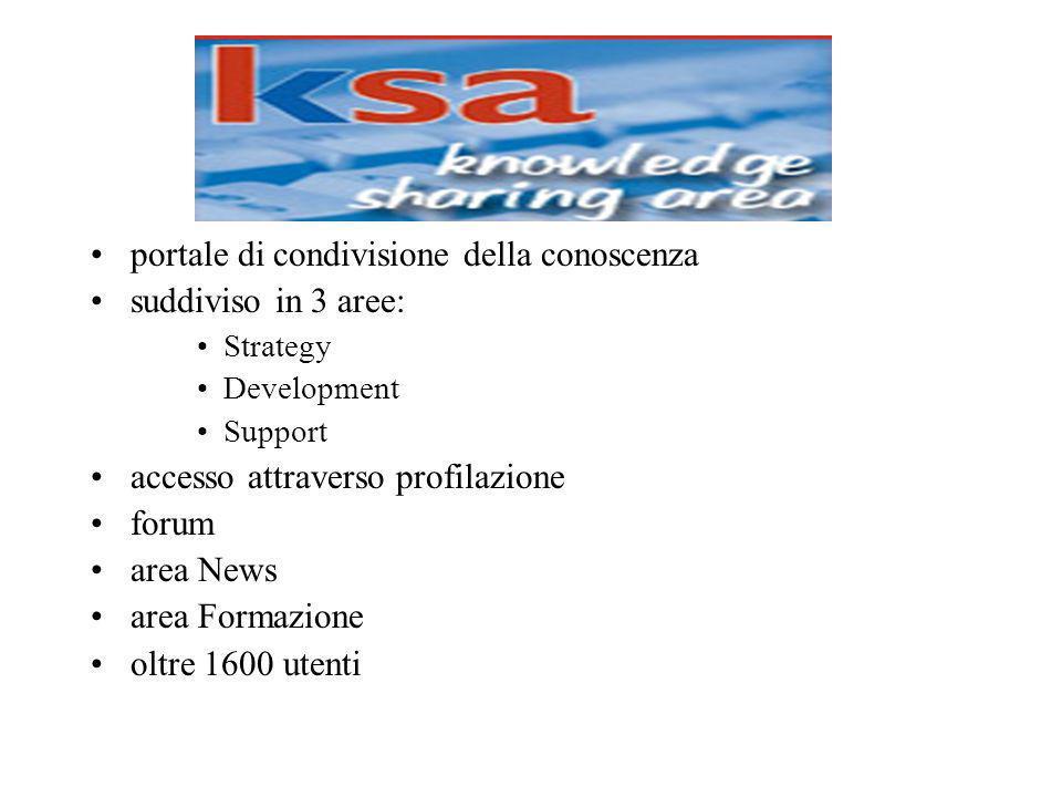 portale di condivisione della conoscenza suddiviso in 3 aree: