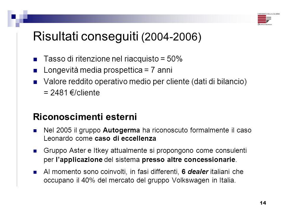 Risultati conseguiti (2004-2006)