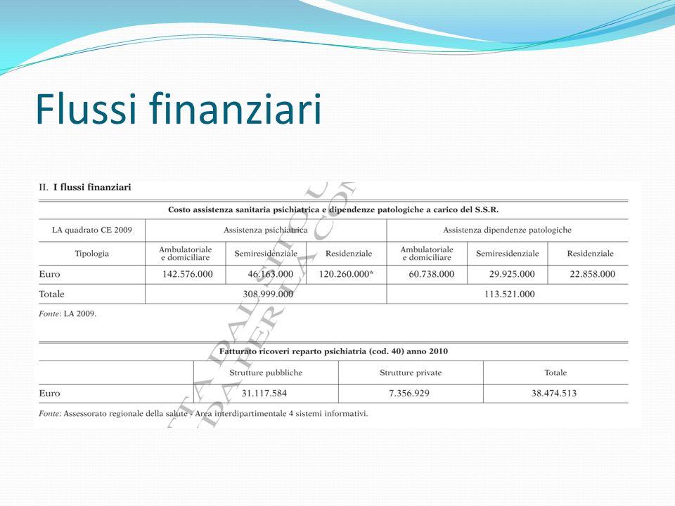 Flussi finanziari