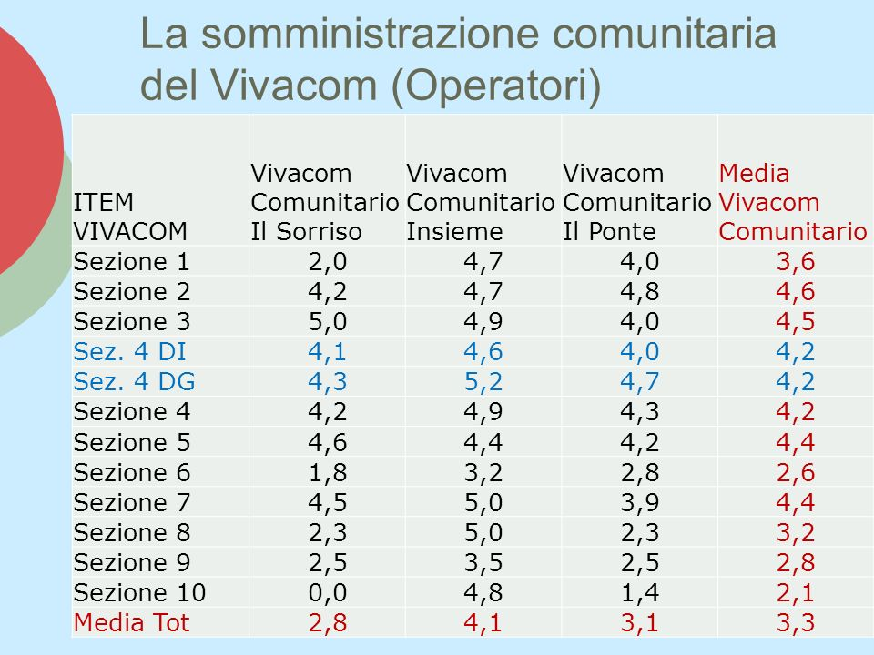 La somministrazione comunitaria del Vivacom (Operatori)