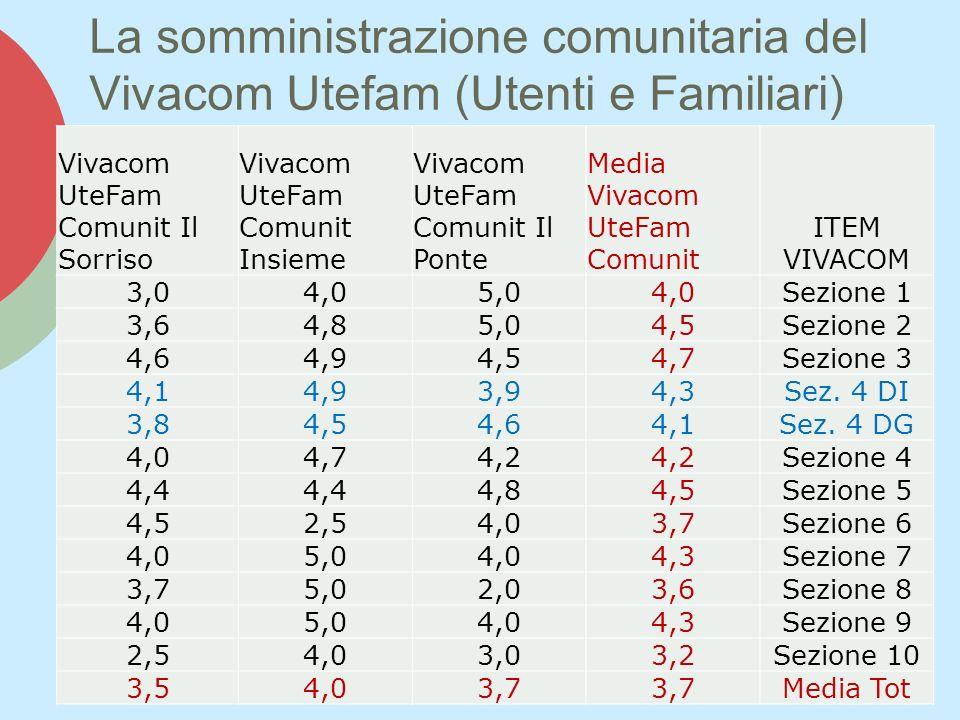 La somministrazione comunitaria del Vivacom Utefam (Utenti e Familiari)