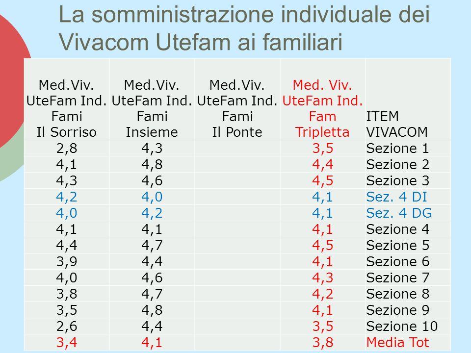 La somministrazione individuale dei Vivacom Utefam ai familiari