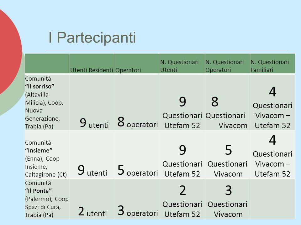 4 Questionari Vivacom – Utefam 52