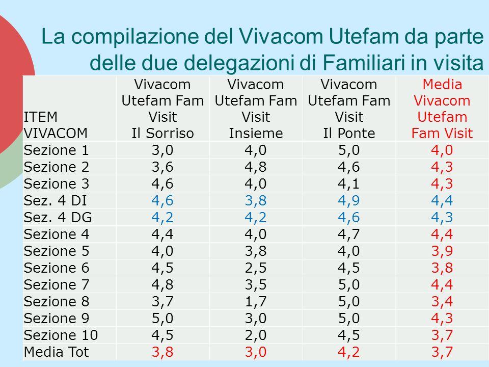 Vivacom Utefam Fam Visit