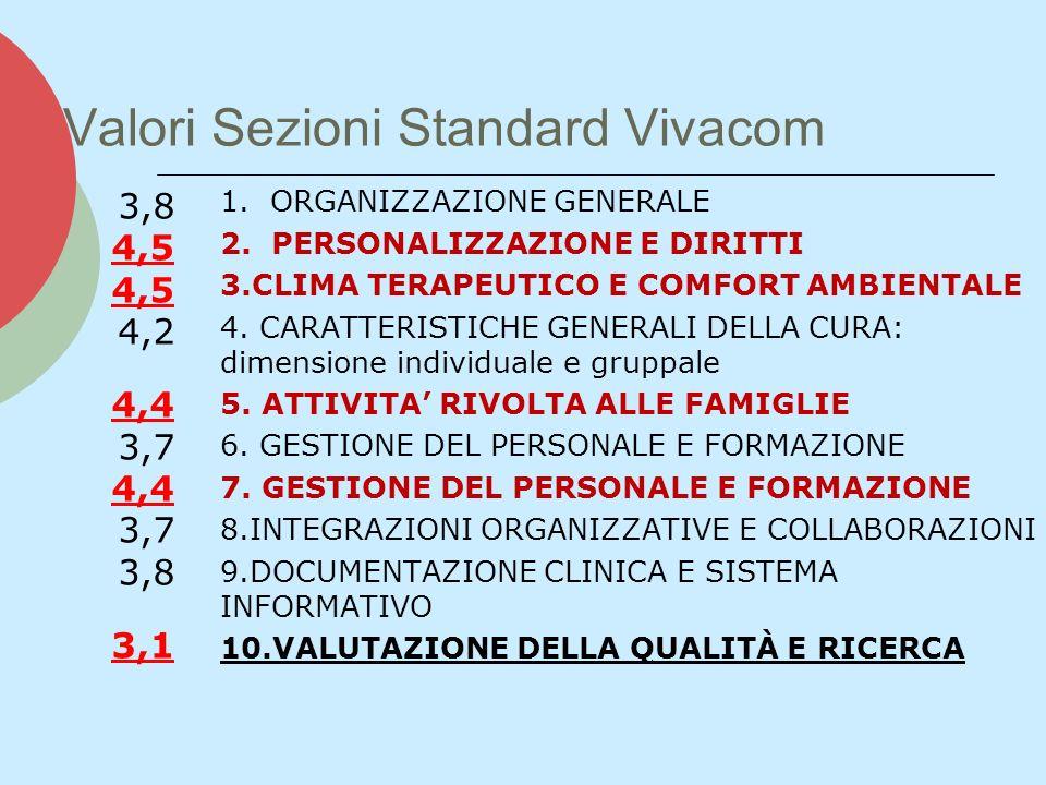 Valori Sezioni Standard Vivacom