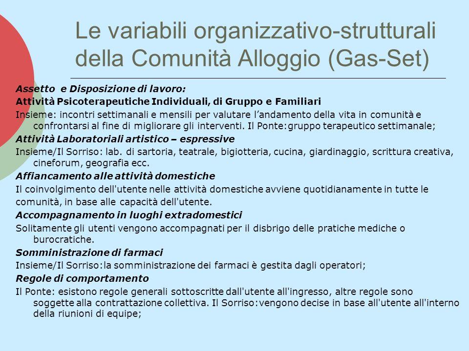Le variabili organizzativo-strutturali della Comunità Alloggio (Gas-Set)