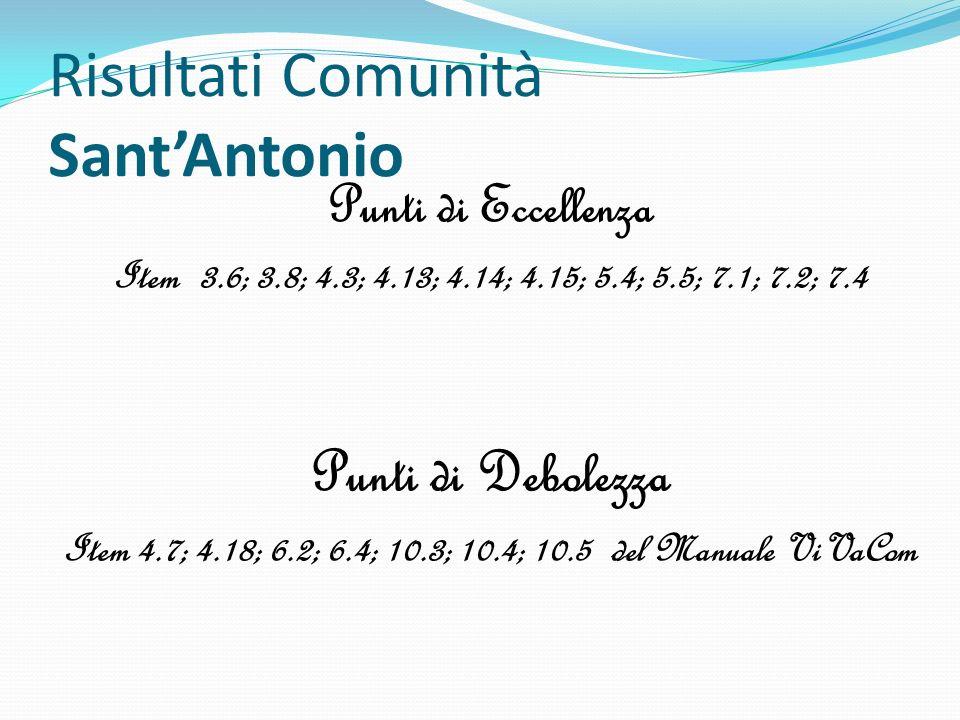 Risultati Comunità Sant'Antonio