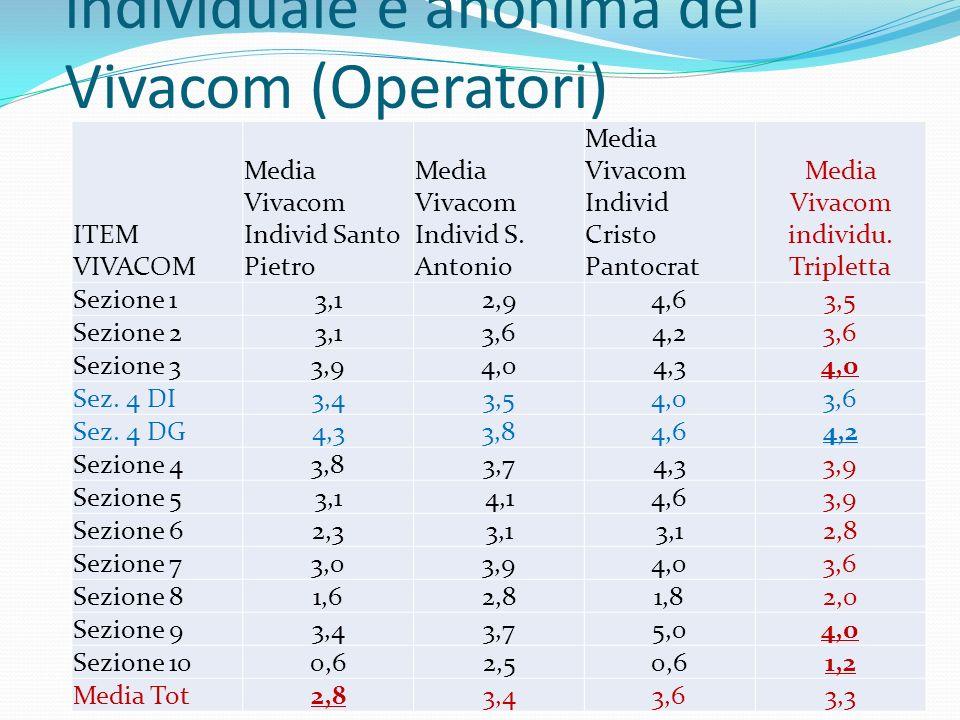 La somministrazione individuale e anonima dei Vivacom (Operatori)