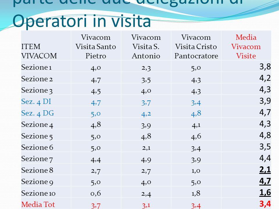 La compilazione del Vivacom da parte delle due delegazioni di Operatori in visita