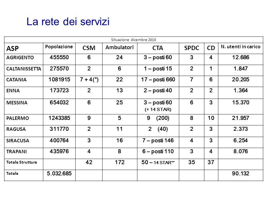 La rete dei servizi ASP CSM CTA SPDC CD Ambulatori Popolazione