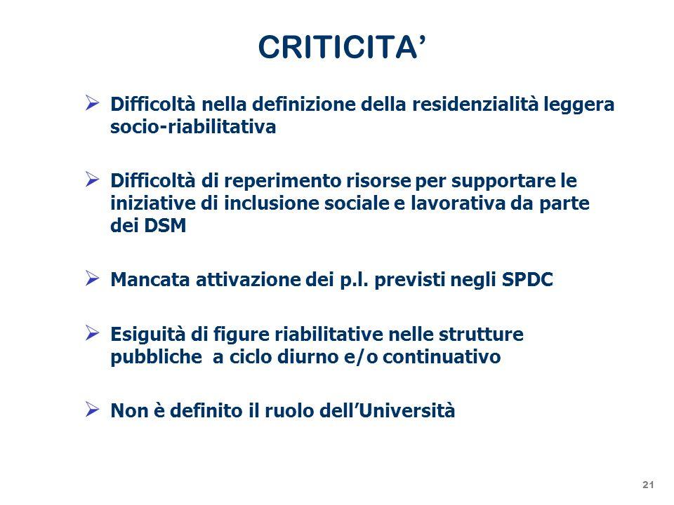 CRITICITA' Difficoltà nella definizione della residenzialità leggera socio-riabilitativa.