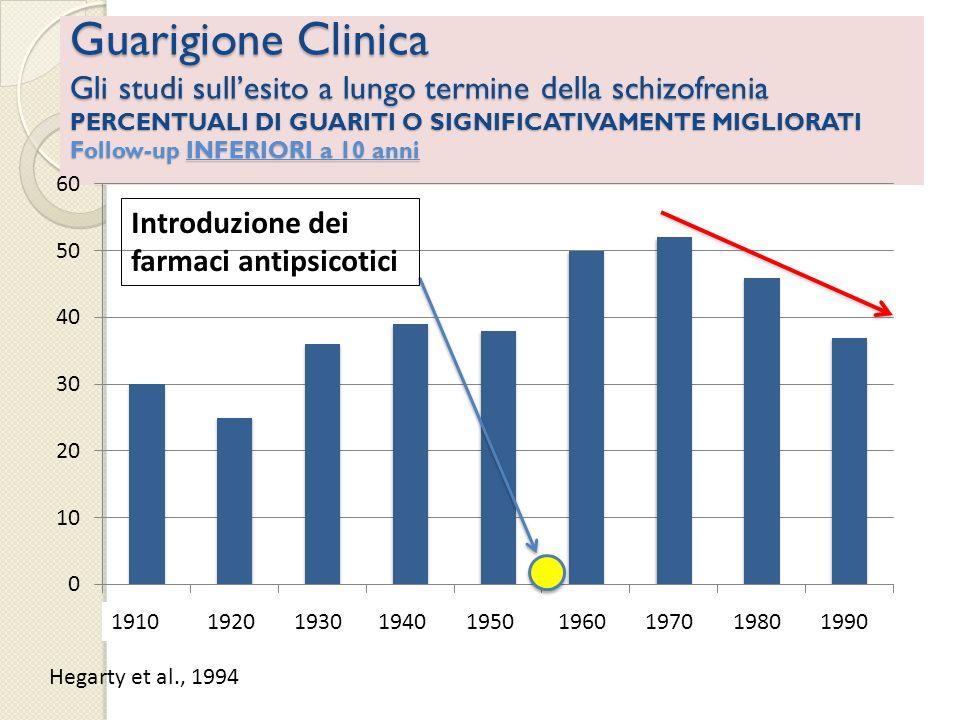 Guarigione Clinica Gli studi sull'esito a lungo termine della schizofrenia PERCENTUALI DI GUARITI O SIGNIFICATIVAMENTE MIGLIORATI Follow-up INFERIORI a 10 anni