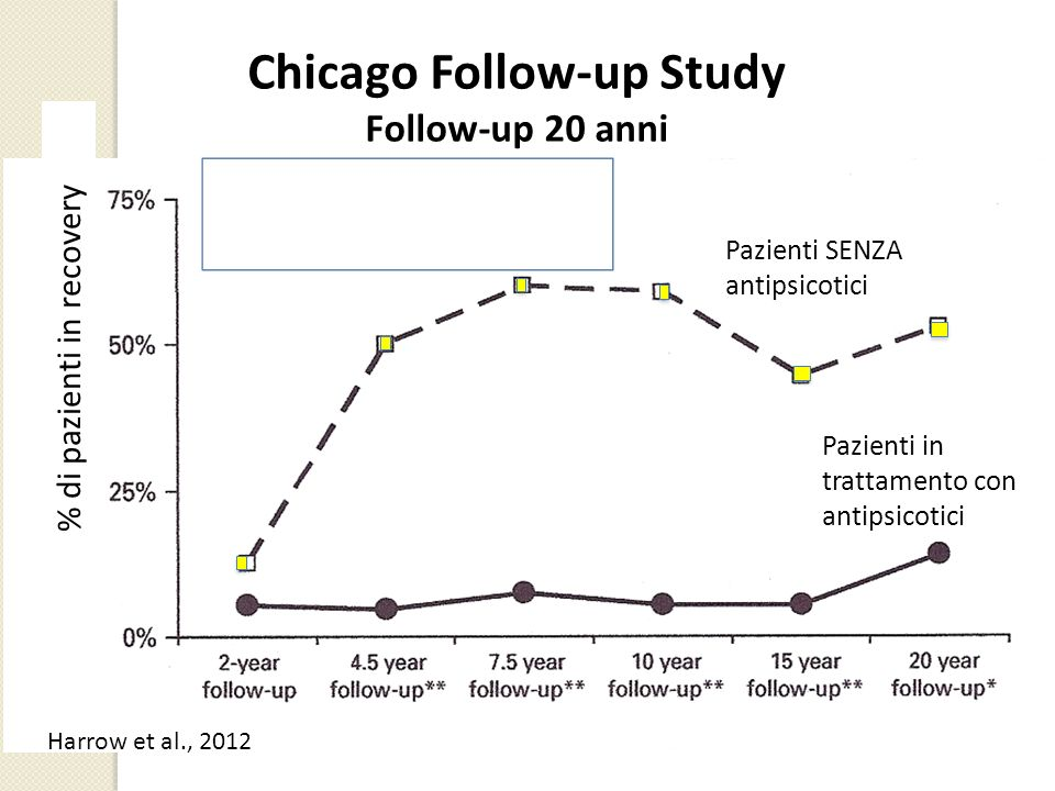 Chicago Follow-up Study