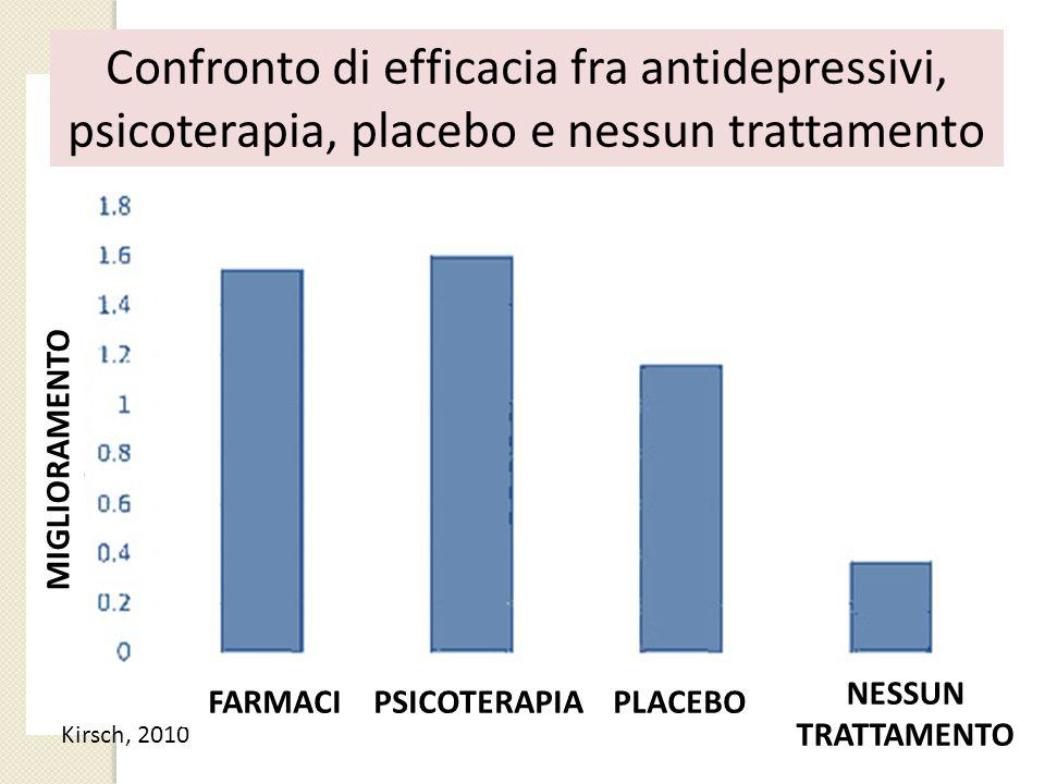 Confronto di efficacia fra antidepressivi, psicoterapia, placebo e nessun trattamento
