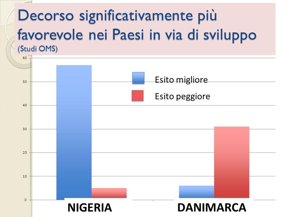 Decorso significativamente più favorevole nei Paesi in via di sviluppo (Studi OMS)