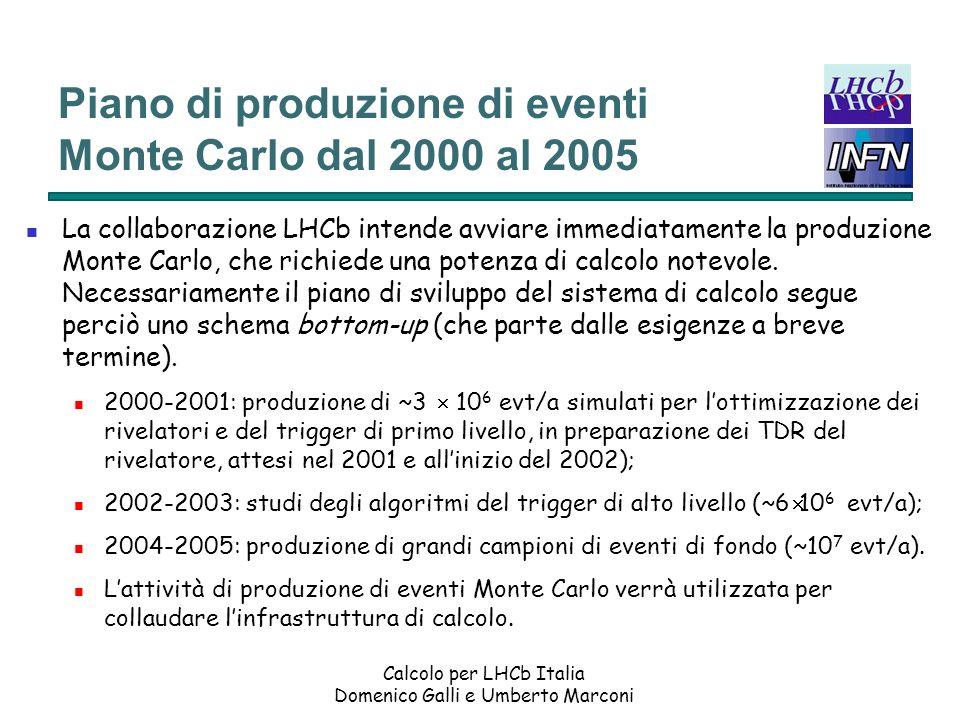 Piano di produzione di eventi Monte Carlo dal 2000 al 2005