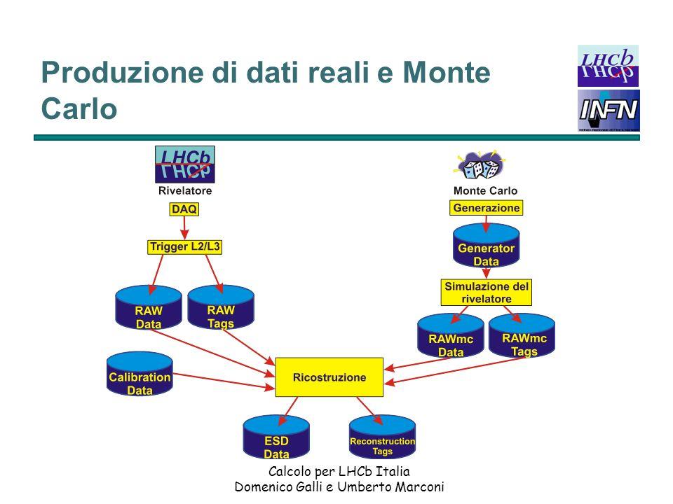 Produzione di dati reali e Monte Carlo