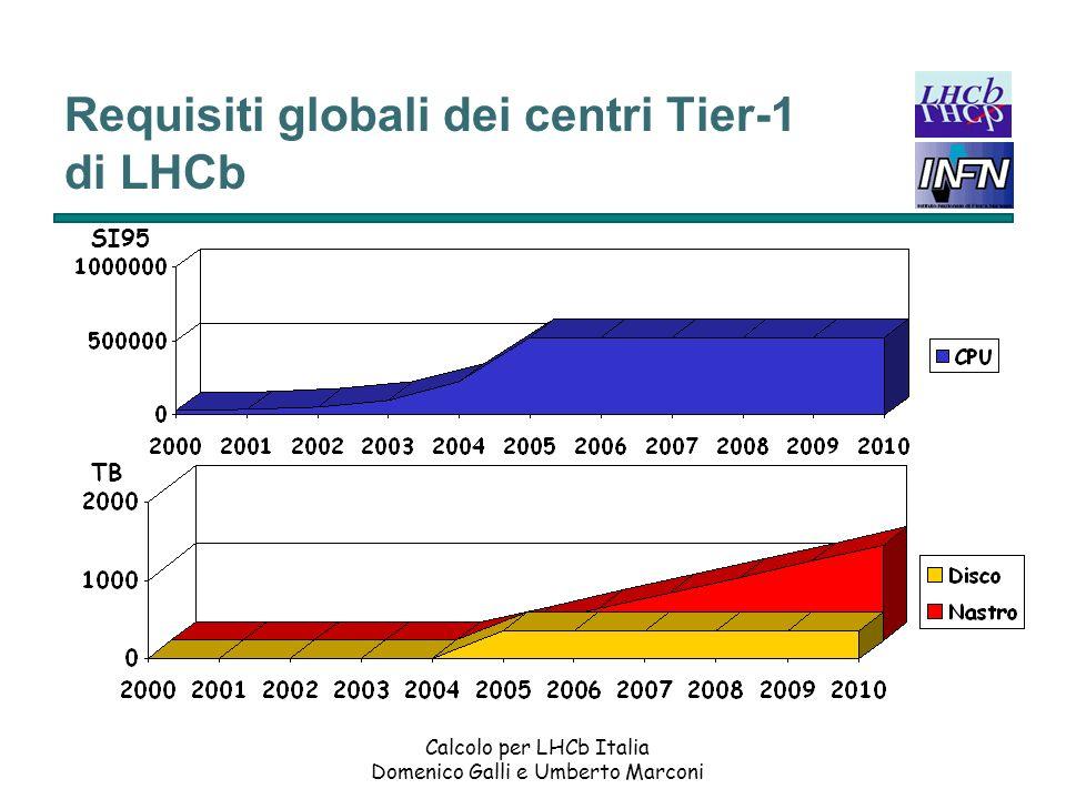 Requisiti globali dei centri Tier-1 di LHCb
