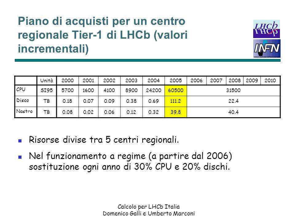 Piano di acquisti per un centro regionale Tier-1 di LHCb (valori incrementali)