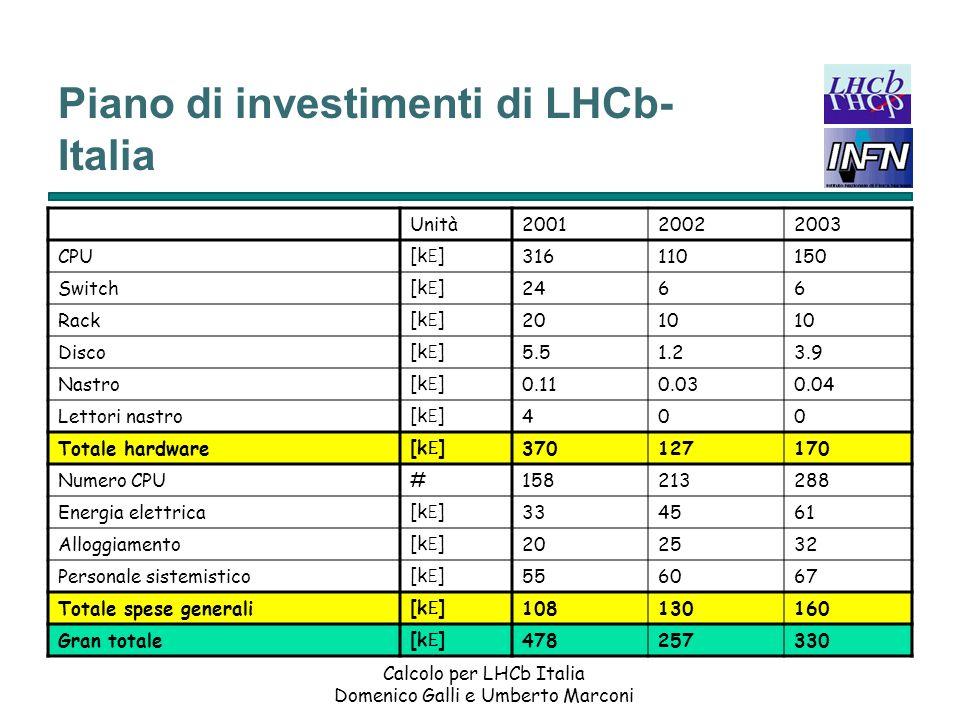 Piano di investimenti di LHCb-Italia