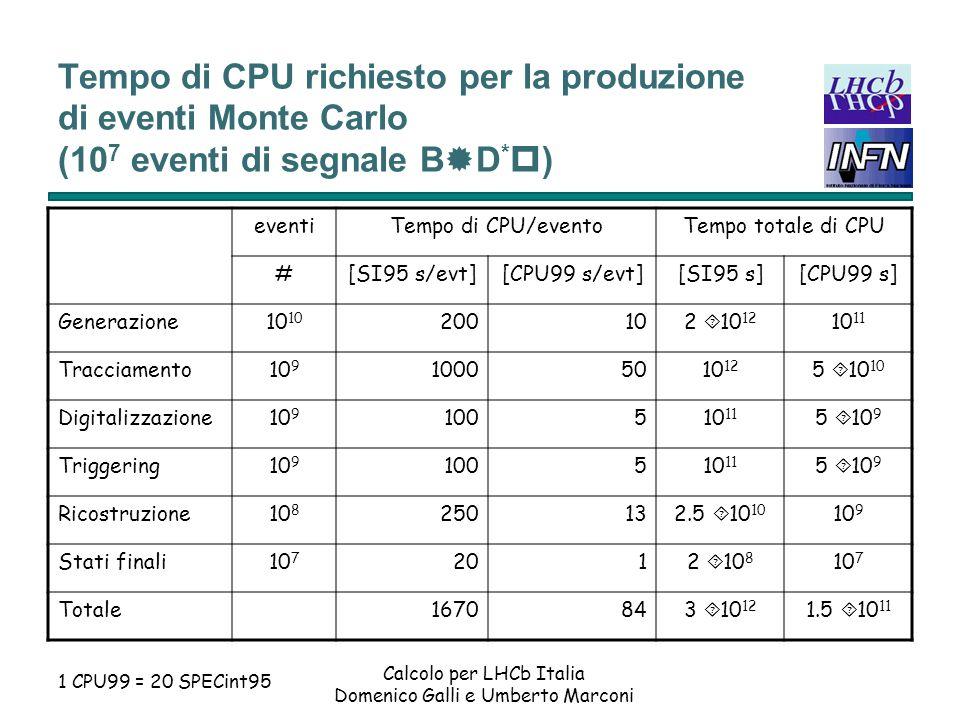 Tempo di CPU richiesto per la produzione di eventi Monte Carlo (107 eventi di segnale B®D*p)