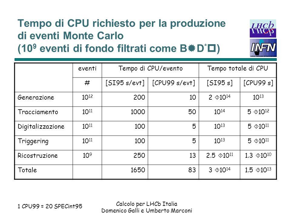Tempo di CPU richiesto per la produzione di eventi Monte Carlo (109 eventi di fondo filtrati come B®D*p)