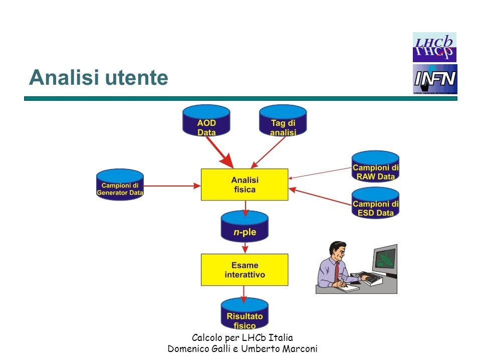 Analisi utente Calcolo per LHCb Italia