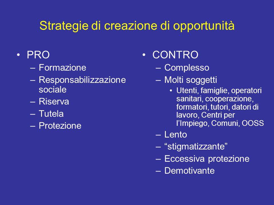 Strategie di creazione di opportunità