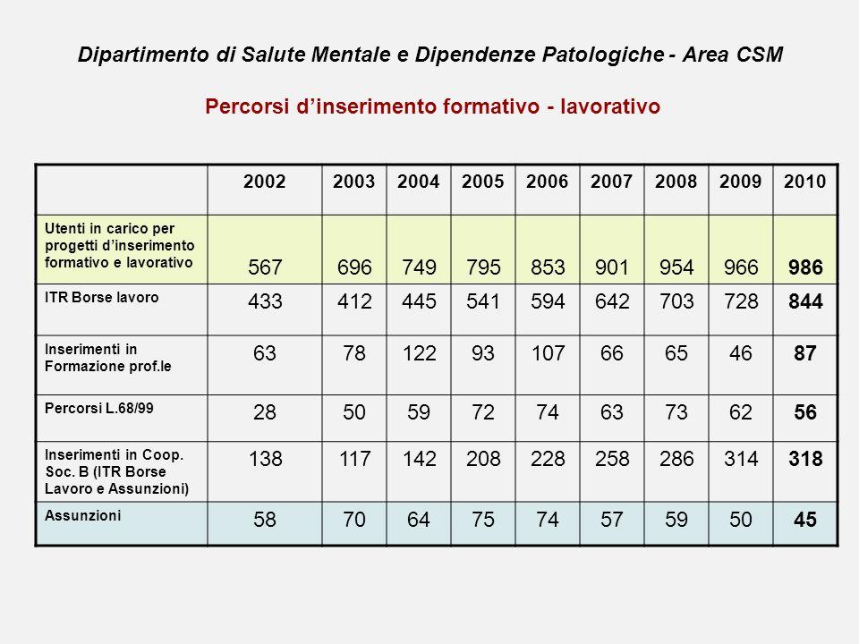 Dipartimento di Salute Mentale e Dipendenze Patologiche - Area CSM Percorsi d'inserimento formativo - lavorativo