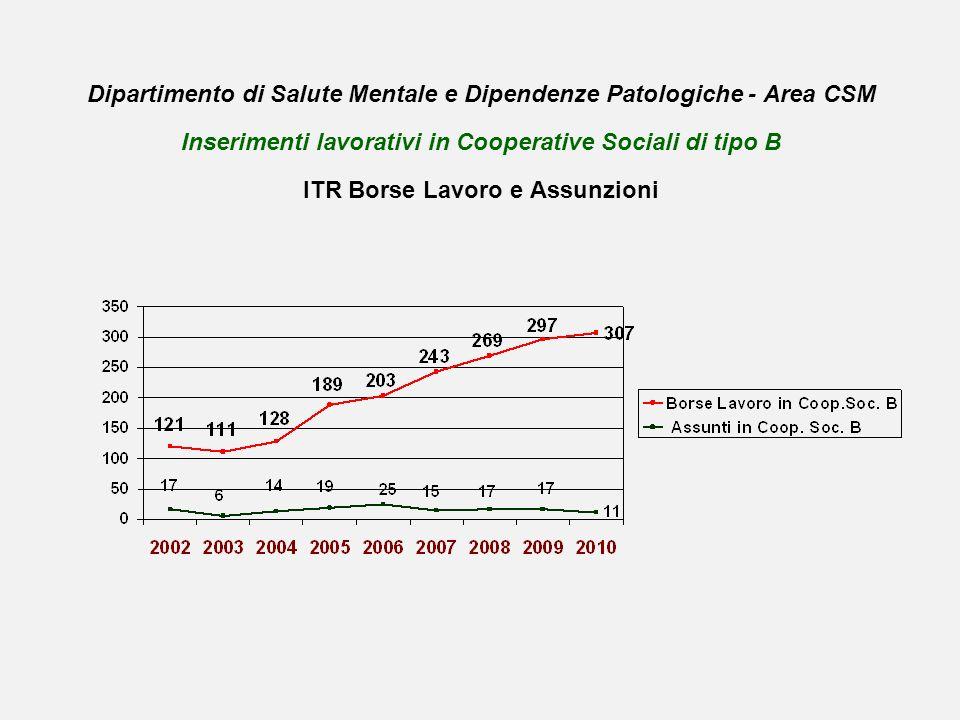 Dipartimento di Salute Mentale e Dipendenze Patologiche - Area CSM Inserimenti lavorativi in Cooperative Sociali di tipo B ITR Borse Lavoro e Assunzioni