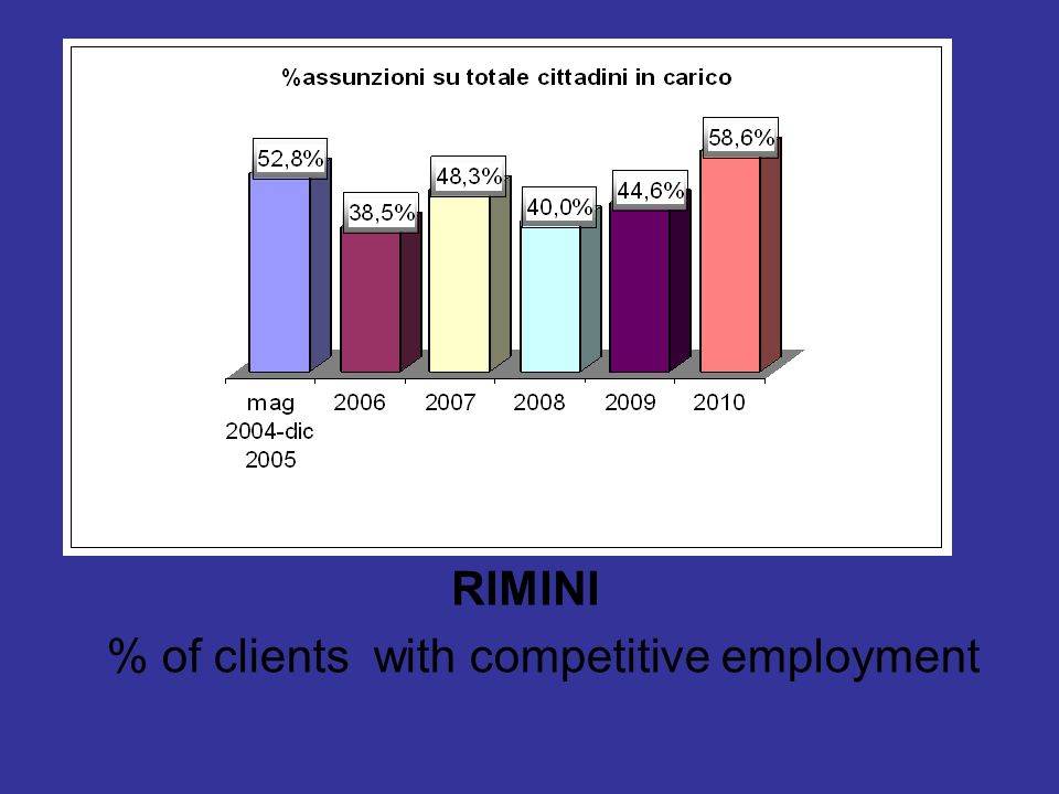 RIMINI % of clients with competitive employment
