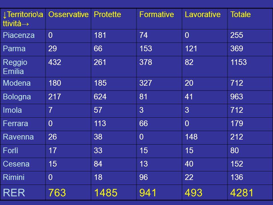 RER 763 1485 941 493 4281 ↓Territorio\attività→ Osservative Protette
