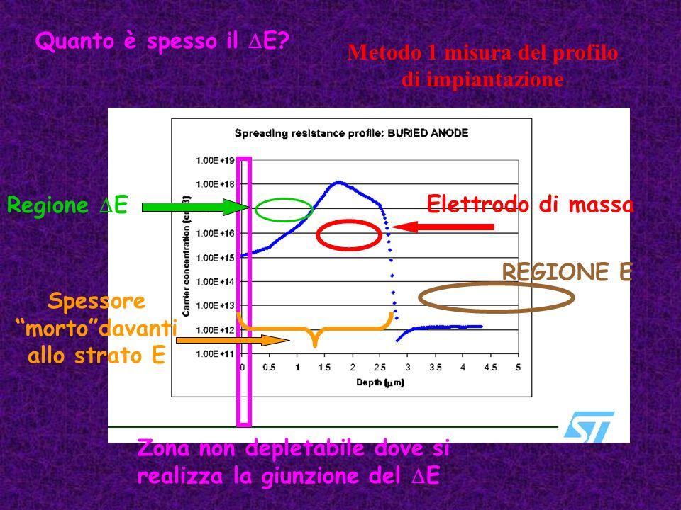 Metodo 1 misura del profilo di impiantazione