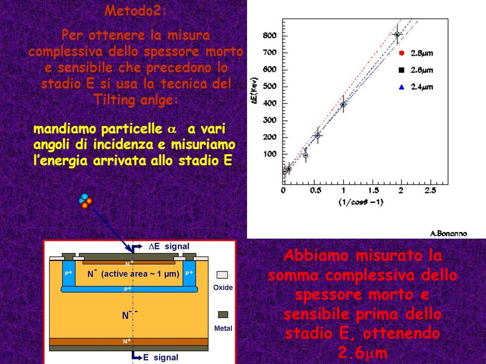 Metodo2: Per ottenere la misura complessiva dello spessore morto e sensibile che precedono lo stadio E si usa la tecnica del Tilting anlge: