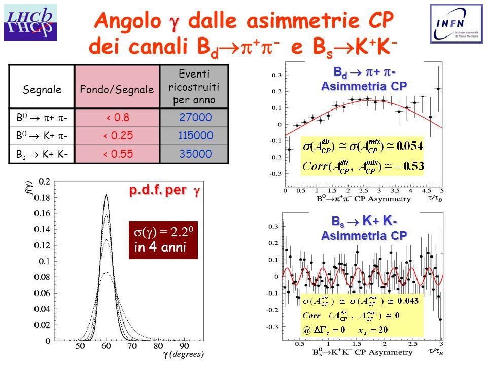 Angolo  dalle asimmetrie CP dei canali Bd+- e BsK+K-