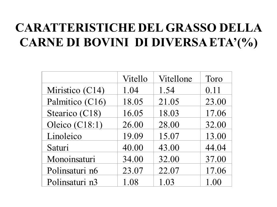 CARATTERISTICHE DEL GRASSO DELLA CARNE DI BOVINI DI DIVERSA ETA'(%)