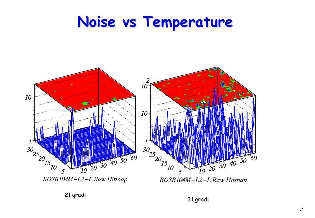 Noise vs Temperature 21 gradi 31 gradi
