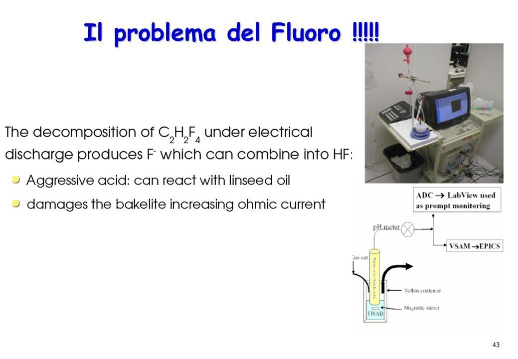 Il problema del Fluoro !!!!!