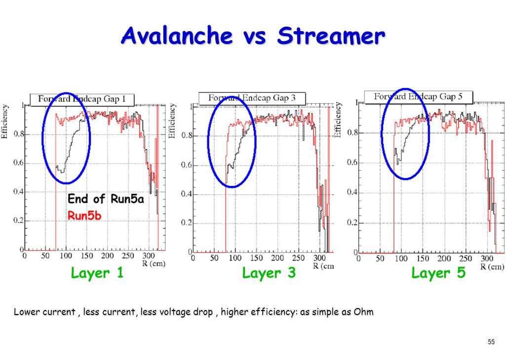 Avalanche vs StreamerLower current , less current, less voltage drop , higher efficiency: as simple as Ohm.