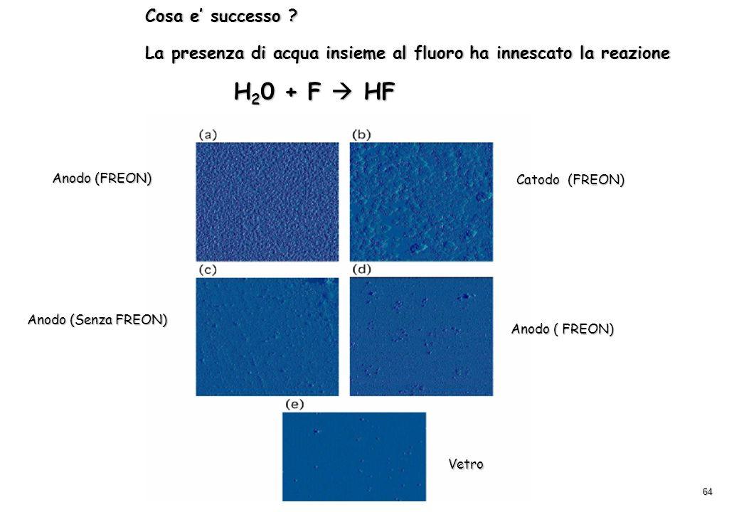 La presenza di acqua insieme al fluoro ha innescato la reazione