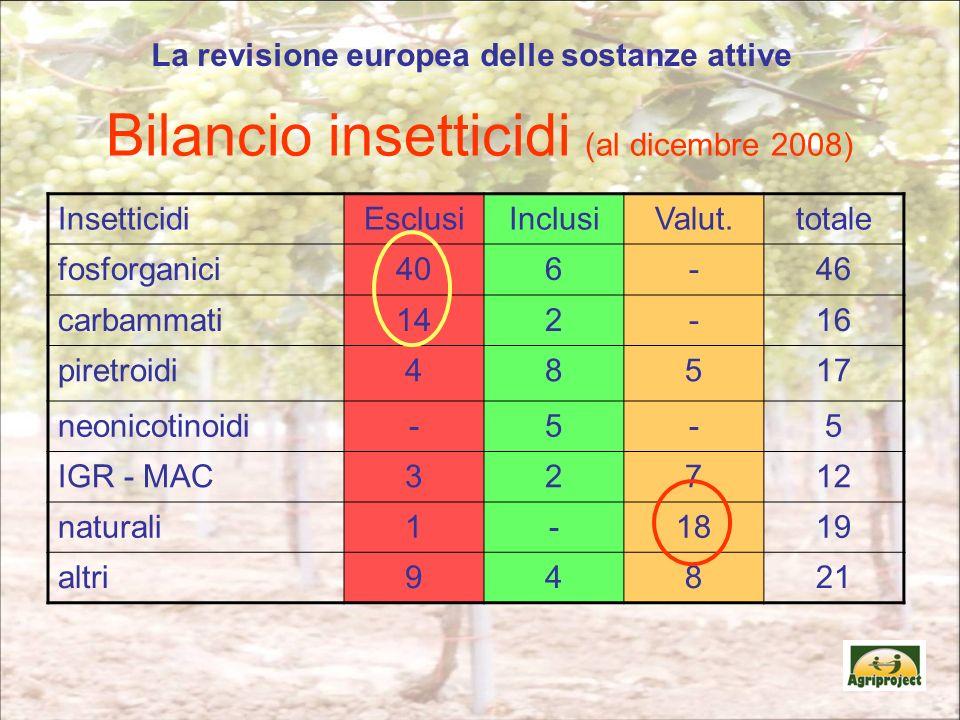 Bilancio insetticidi (al dicembre 2008)