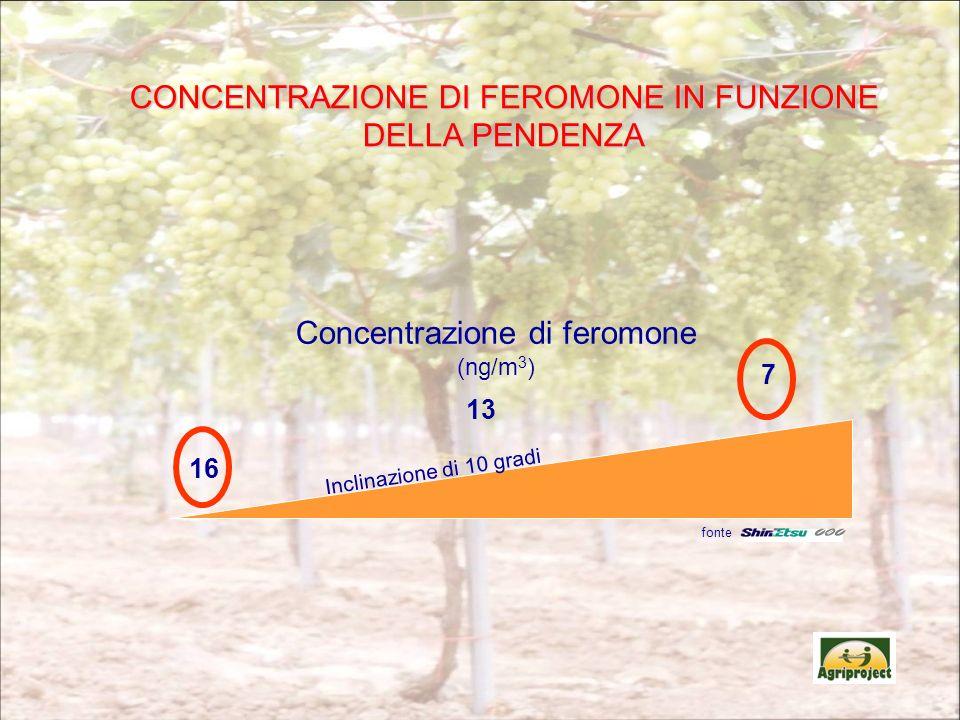 CONCENTRAZIONE DI FEROMONE IN FUNZIONE DELLA PENDENZA