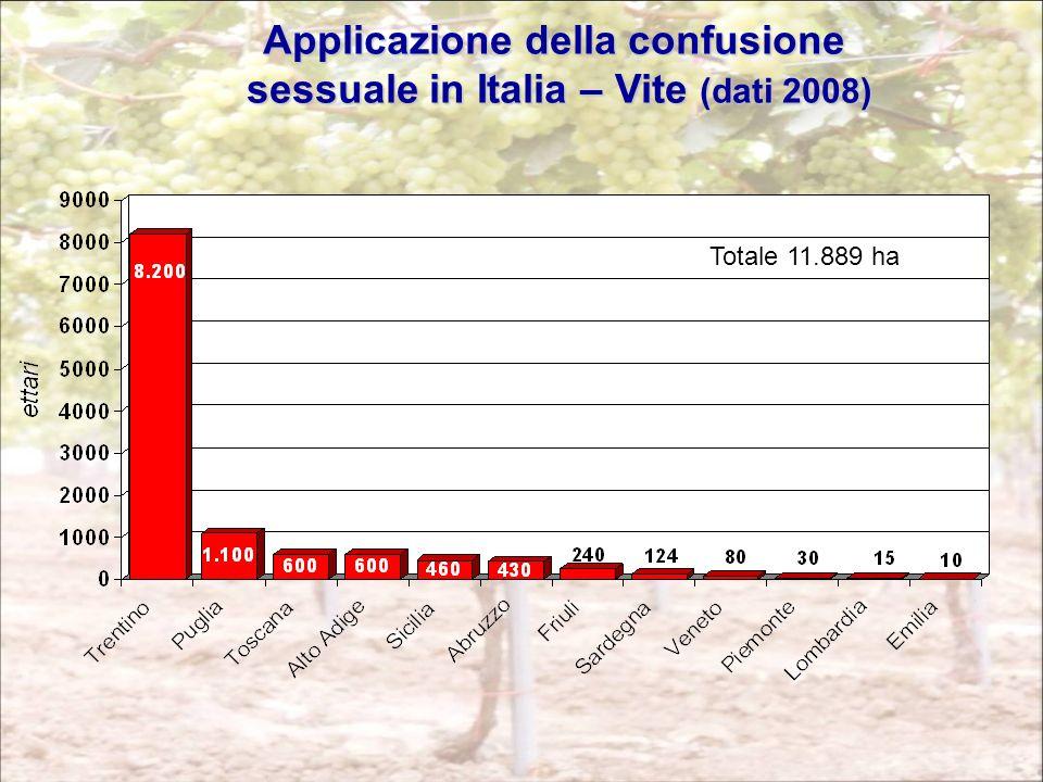 Applicazione della confusione sessuale in Italia – Vite (dati 2008)