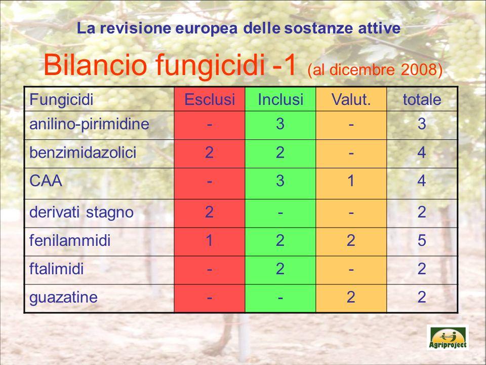 Bilancio fungicidi -1 (al dicembre 2008)