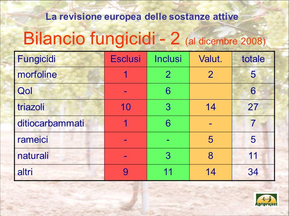 Bilancio fungicidi - 2 (al dicembre 2008)