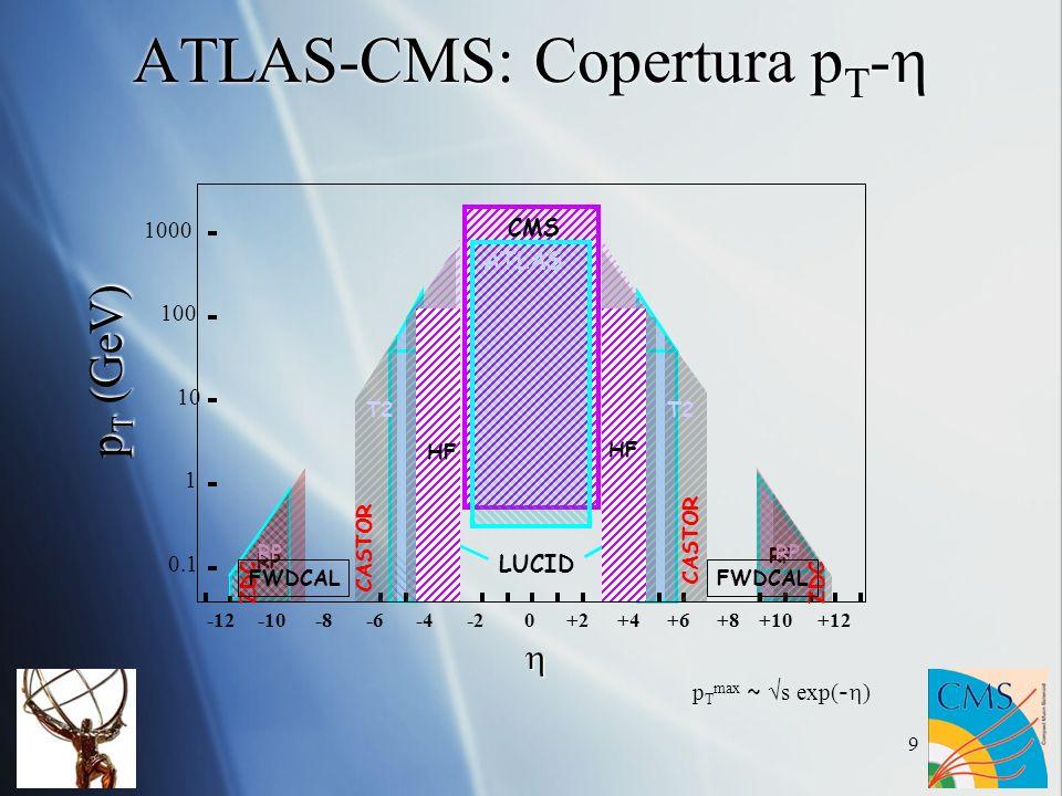 ATLAS-CMS: Copertura pT-