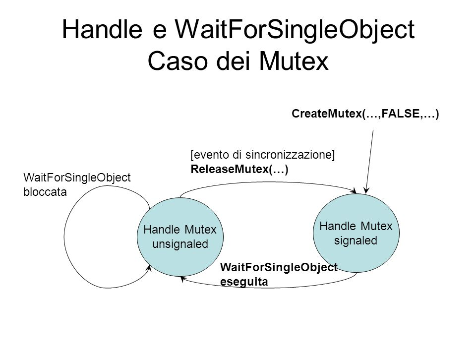 Handle e WaitForSingleObject Caso dei Mutex
