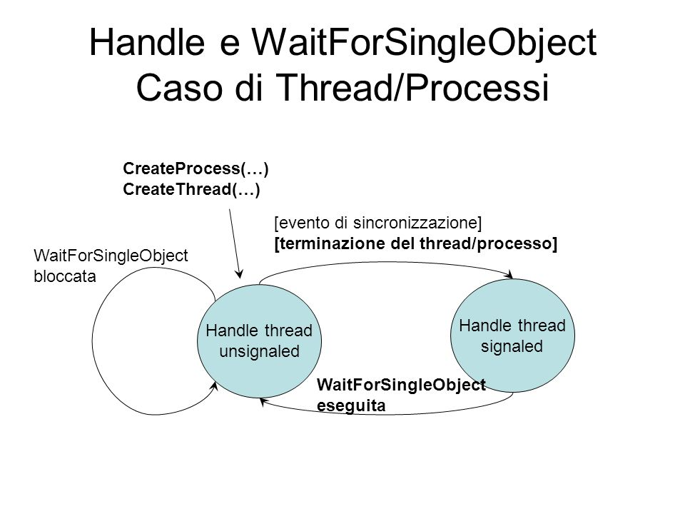 Handle e WaitForSingleObject Caso di Thread/Processi