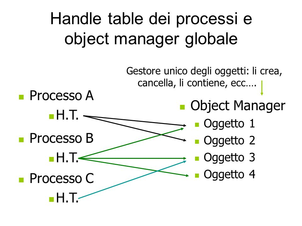 Handle table dei processi e object manager globale