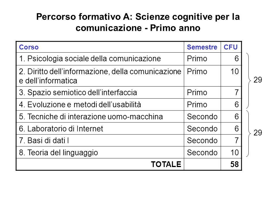 Percorso formativo A: Scienze cognitive per la comunicazione - Primo anno